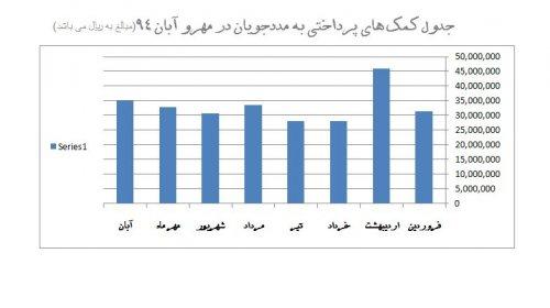 کمک های پرداختی به مددجویان در مهر و آبان 1394