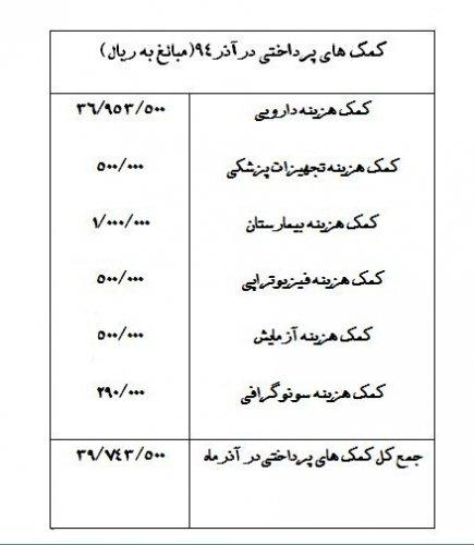 کمک های پرداختی در آذر ماه 1394